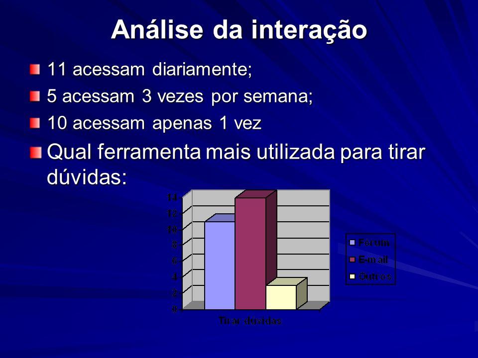 Análise da interação Análise da interação 11 acessam diariamente; 5 acessam 3 vezes por semana; 10 acessam apenas 1 vez Qual ferramenta mais utilizada