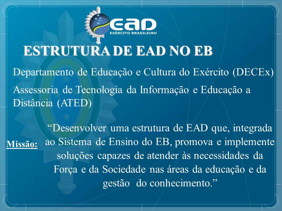 ESTRUTURA DE EAD NO EB ESTRUTURA DE EAD NO EB - Formação (apoio ao presencial) - Capacitação - Especialização - Aperfeiçoamento (Mestrado e Doutorado) Tipicamente Militar Acadêmico - Parcerias Técnicos, Graduação, Especialização - Individual