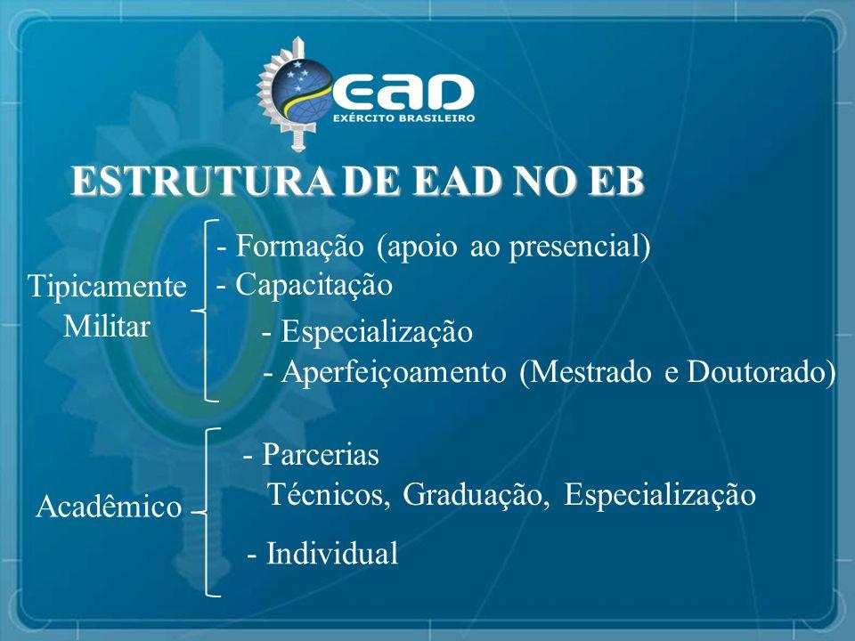 ESTRUTURA DE EAD NO EB ESTRUTURA DE EAD NO EB - Formação (apoio ao presencial) - Capacitação - Especialização - Aperfeiçoamento (Mestrado e Doutorado)