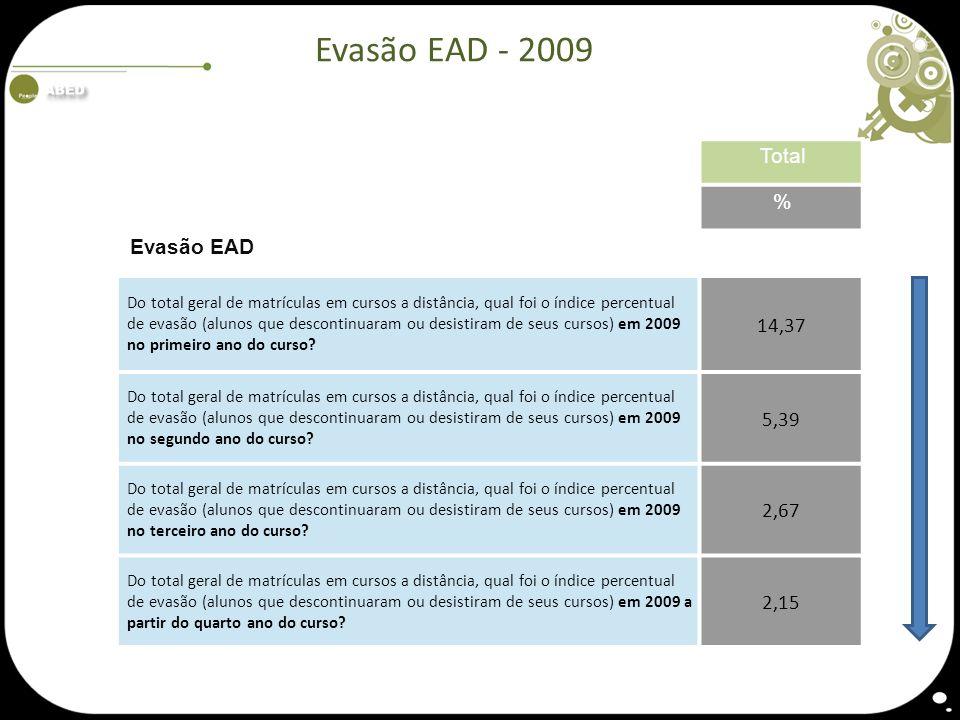 Evasão EAD - 2009 Total % Evasão EAD Do total geral de matrículas em cursos a distância, qual foi o índice percentual de evasão (alunos que descontinu