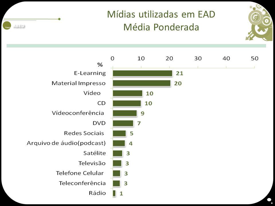 Mídias utilizadas em EAD Média Ponderada