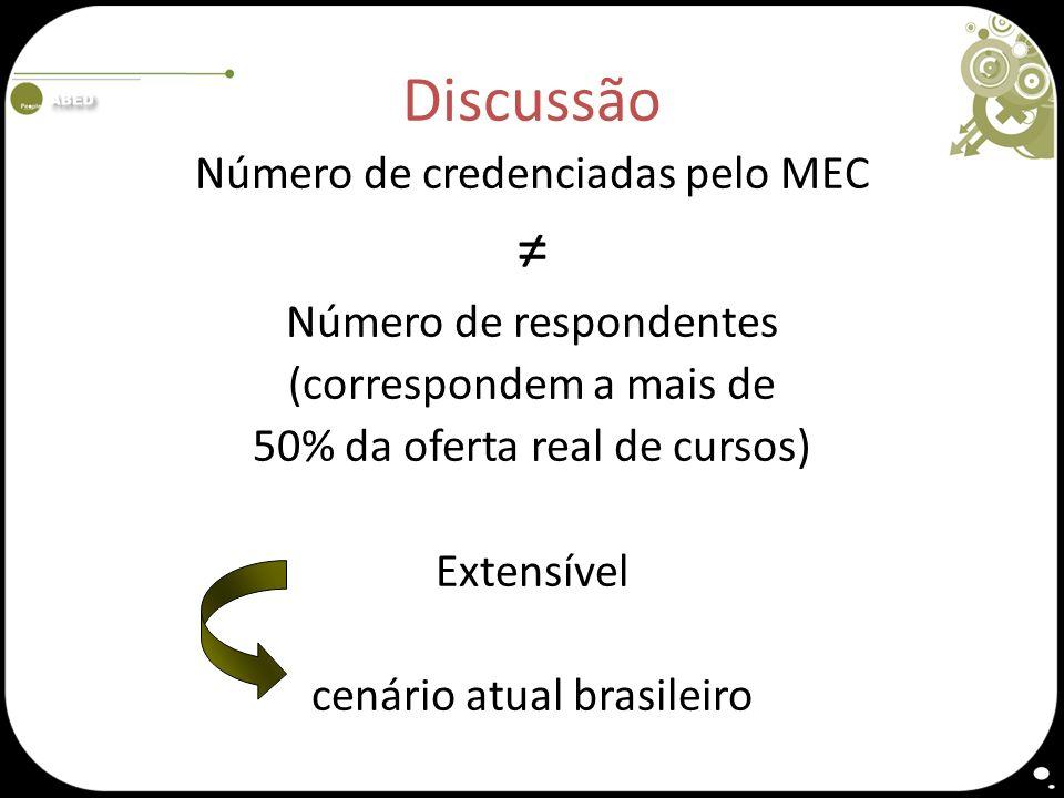 Discussão Número de credenciadas pelo MEC Número de respondentes (correspondem a mais de 50% da oferta real de cursos) Extensível cenário atual brasil