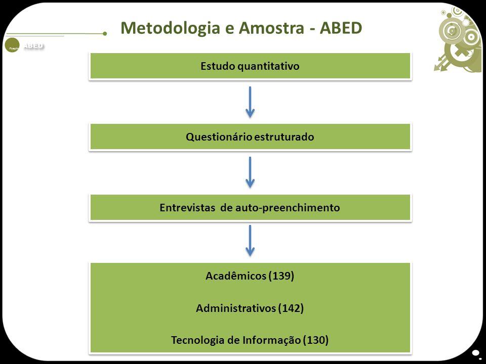 Metodologia e Amostra - ABED Estudo quantitativo Questionário estruturado Entrevistas de auto-preenchimento Acadêmicos (139) Administrativos (142) Tec