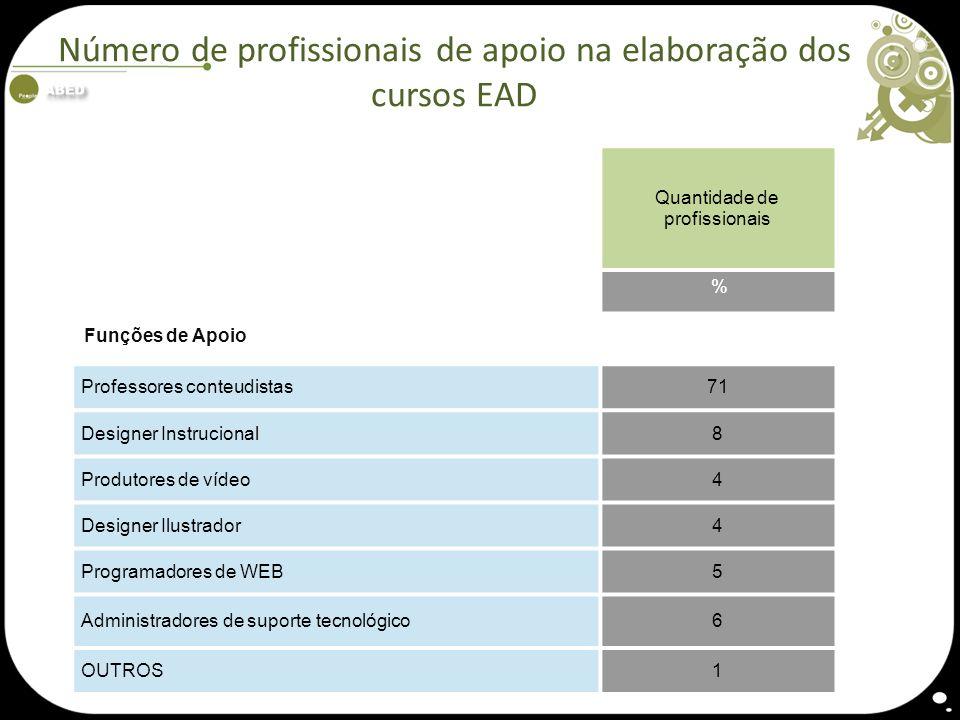 Número de profissionais de apoio na elaboração dos cursos EAD Quantidade de profissionais % Funções de Apoio Professores conteudistas71 Designer Instr