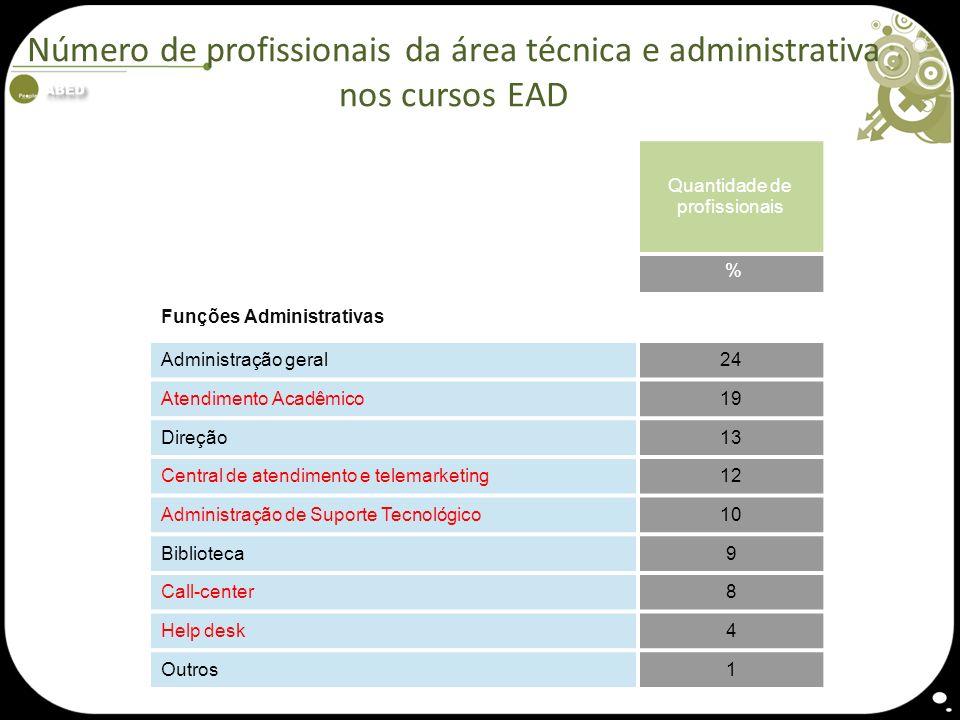 Número de profissionais da área técnica e administrativa nos cursos EAD Quantidade de profissionais % Funções Administrativas Administração geral24 At