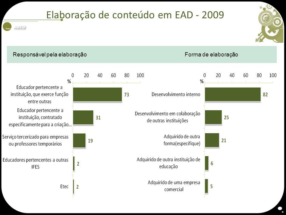 Elaboração de conteúdo em EAD - 2009 Responsável pela elaboraçãoForma de elaboração