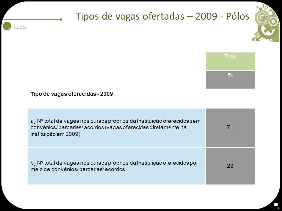 Tipos de vagas ofertadas – 2009 - Pólos Total % Tipo de vagas oferecidas - 2009 a) Nº total de vagas nos cursos próprios da Instituição oferecidos sem