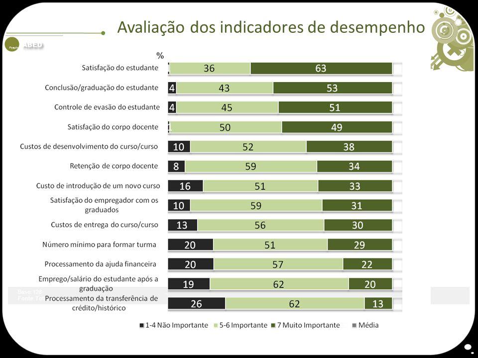Avaliação dos indicadores de desempenho Base: 128 Fonte: Total da Amostra