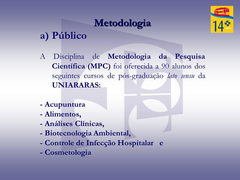 Metodologia a)Público A Disciplina de Metodologia da Pesquisa Científica (MPC) foi oferecida a 90 alunos dos seguintes cursos de pós-graduação lato se
