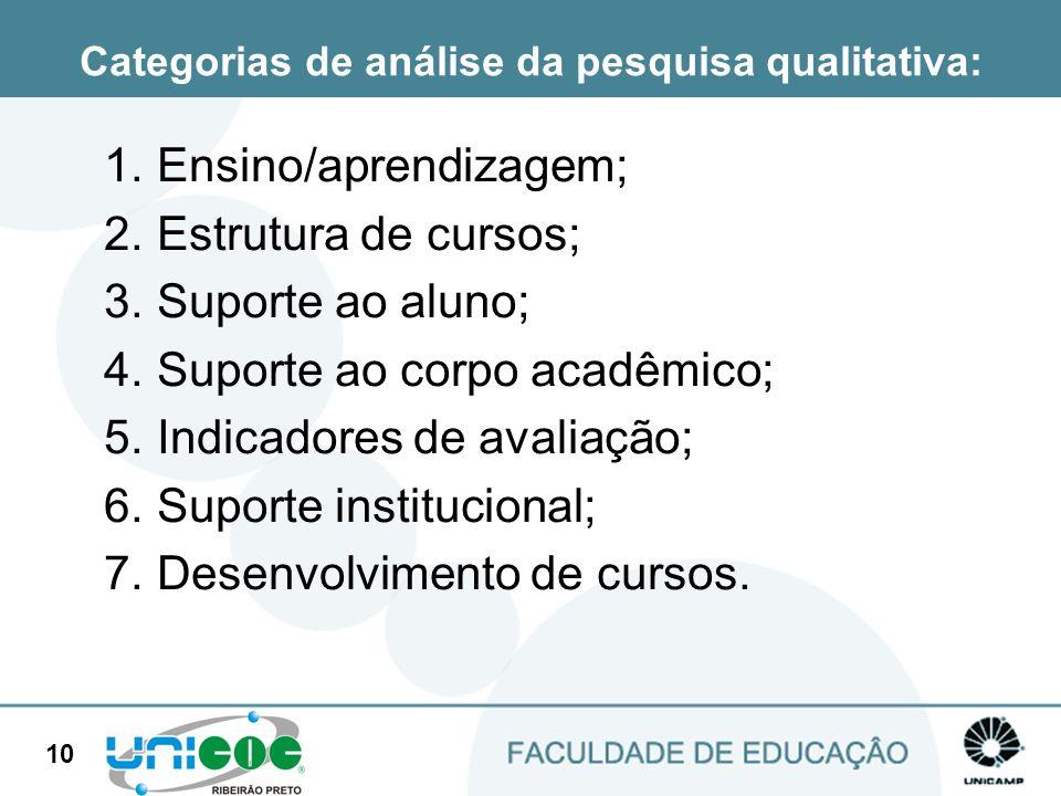 10 Categorias de análise da pesquisa qualitativa: 1. Ensino/aprendizagem; 2. Estrutura de cursos; 3. Suporte ao aluno; 4. Suporte ao corpo acadêmico;