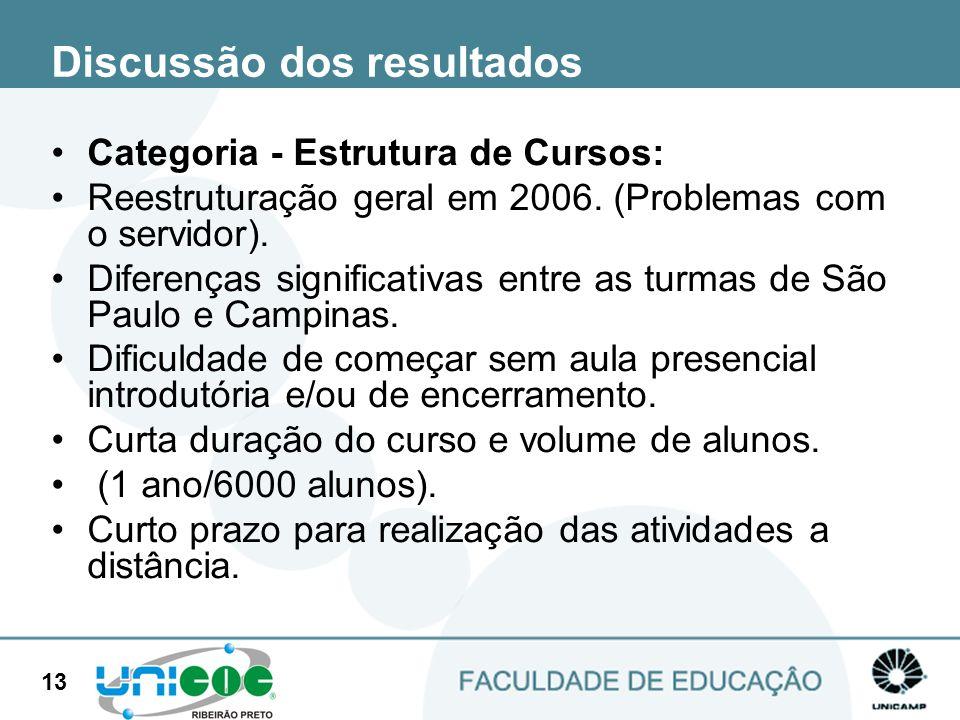 13 Discussão dos resultados Categoria - Estrutura de Cursos: Reestruturação geral em 2006. (Problemas com o servidor). Diferenças significativas entre