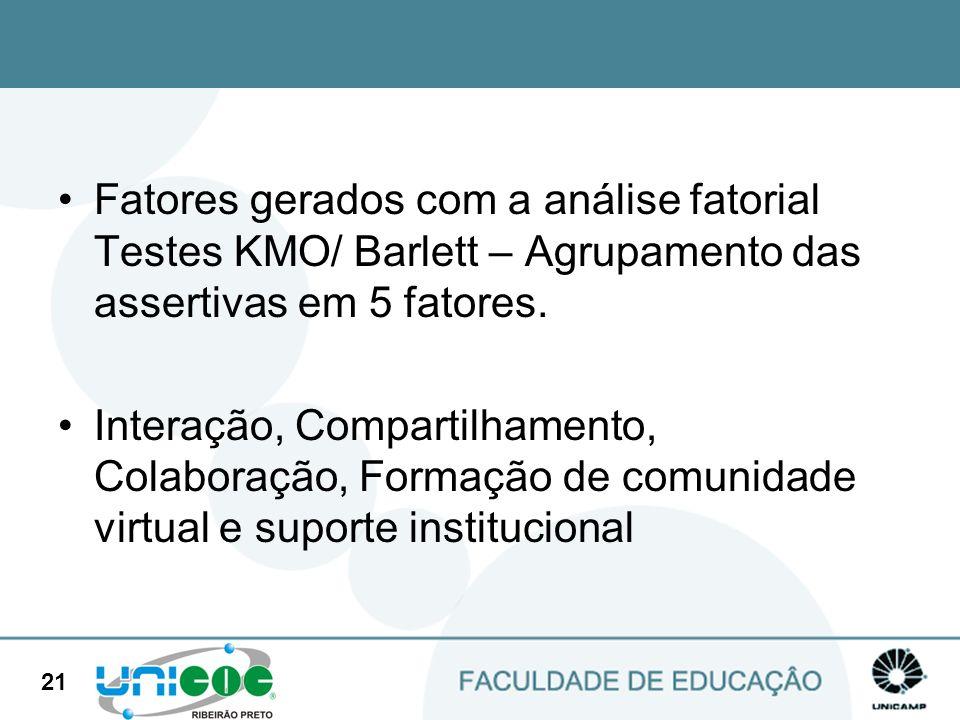 21 Fatores gerados com a análise fatorial Testes KMO/ Barlett – Agrupamento das assertivas em 5 fatores. Interação, Compartilhamento, Colaboração, For