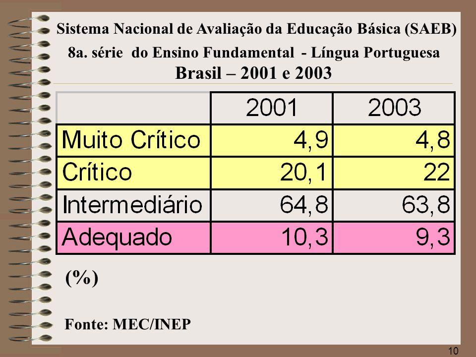 11 Sistema Nacional de Avaliação da Educação Básica (SAEB) Fonte: MEC/INEP 8a.