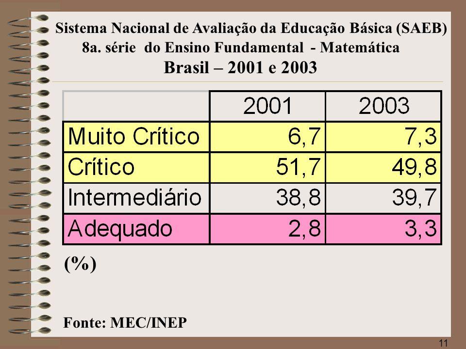 12 Sistema Nacional de Avaliação da Educação Básica (SAEB) Fonte: MEC/INEP 3a.