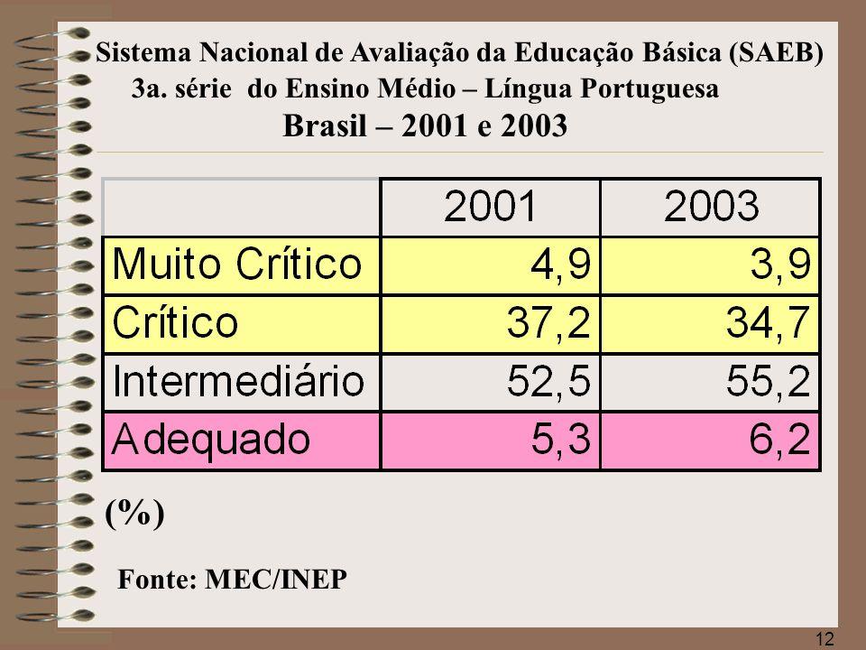 13 Sistema Nacional de Avaliação da Educação Básica (SAEB) Fonte: MEC/INEP 3a.