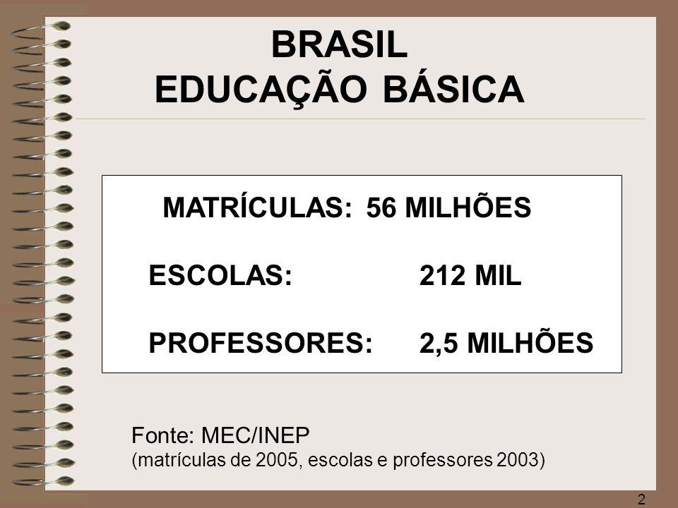 3 Analfabetismo na faixa de 15 anos ou mais Brasil - 1900/2000 Fonte: IBGE, Censo Demográfico.