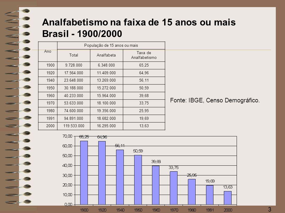 4 Fonte: MEC/INEP Brasil Evolução das matrículas no ensino fundamental 1999 a 2005 Ano Ensino Fundamental EstadualFederalMunicipalPrivadasoma 1.99916.589.45528.57116.164.3693.277.34736.059.742 2.00015.806.72627.81016.694.1713.189.24135.717.948 2.00114.917.53427.41617.144.8533.208.28635.298.089 2.00214.236.02026.42217.653.1433.234.77735.150.362 2.00313.272.73925.99717.863.8883.276.12534.438.749 2.00412.695.89524.63317.960.4263.331.48034.012.434 2.00512.145.49425.72817.986.5703.376.76933.534.561