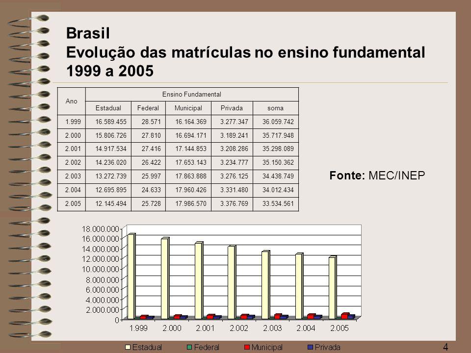 5 Fonte: MEC/INEP Brasil Evolução das matrículas no ensino médio 1999 a 2005 Ano Ensino Médio EstadualFederalMunicipalPrivadasoma 1.9996.141.907121.673281.2551.224.3647.769.199 2.0006.662.727112.343264.4591.153.4198.192.948 2.0016.962.33088.537232.6611.114.4808.398.008 2.0027.297.17979.874210.6311.122.9008.710.584 2.0037.667.71374.344203.3681.127.5179.072.942 2.0047.800.98367.652189.3311.111.3919.169.357 2.0057.682.99568.651182.0671.097.5899.031.302
