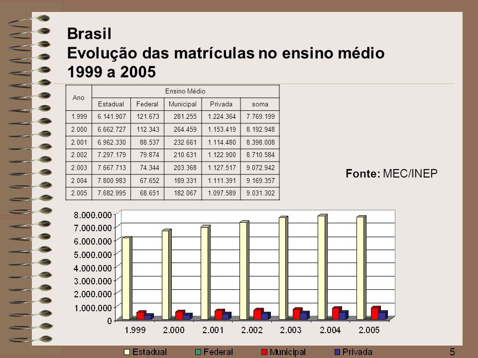 6 Brasil Matrículas na Educação de Jovens e Adultos (EJA) Fonte: MEC/INEP