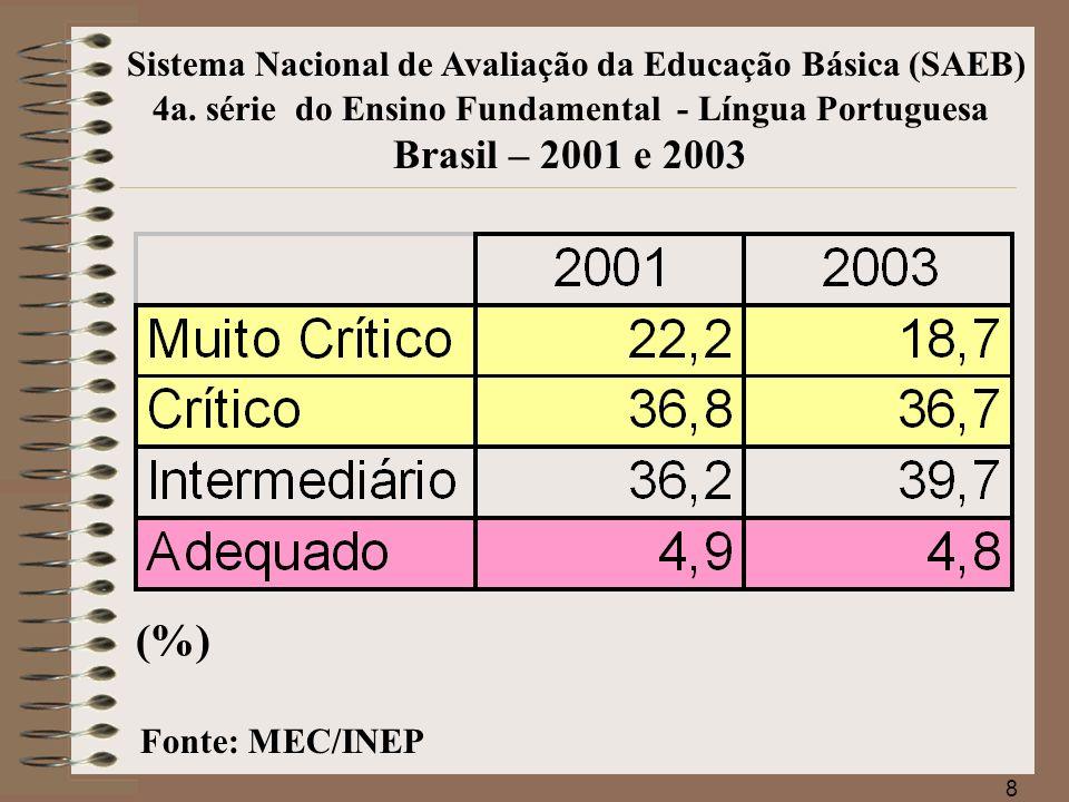 9 Sistema Nacional de Avaliação da Educação Básica (SAEB) Fonte: MEC/INEP 4a.