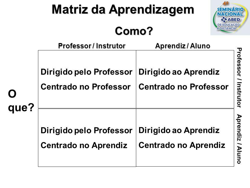 Dirigido pelo Professor Centrado no Professor Dirigido ao Aprendiz Centrado no Professor Dirigido pelo Professor Centrado no Aprendiz Dirigido ao Apre