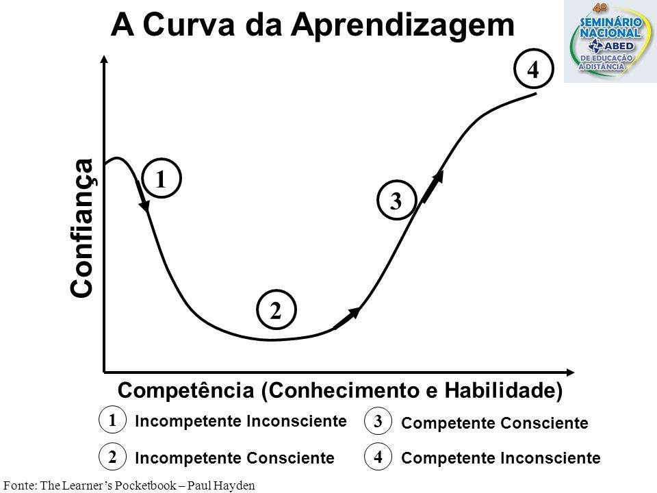 1 2 3 4 A Curva da Aprendizagem 1 Competência (Conhecimento e Habilidade) Confiança Incompetente Inconsciente 2 Incompetente Consciente 3 Competente C