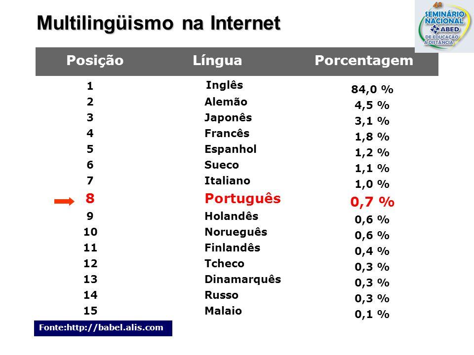 Multilingüismo na Internet 1 2 3 4 5 6 7 8 9 10 11 12 13 14 15 Inglês Alemão Japonês Francês Espanhol Sueco Italiano Português Holandês Norueguês Finl