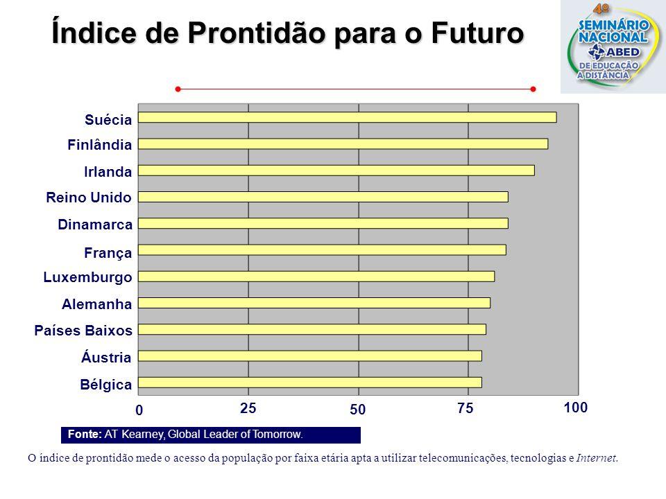 Áustria Reino Unido Bélgica Finlândia Suécia 0 7525 O índice de prontidão mede o acesso da população por faixa etária apta a utilizar telecomunicações