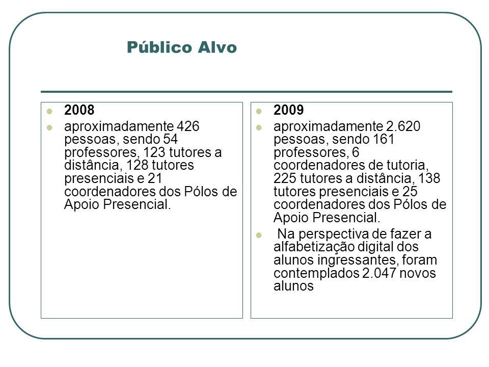 Público Alvo 2008 aproximadamente 426 pessoas, sendo 54 professores, 123 tutores a distância, 128 tutores presenciais e 21 coordenadores dos Pólos de