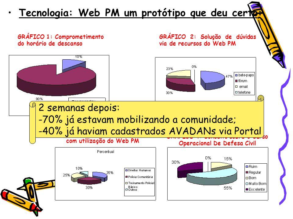 Tecnologia: Web PM um protótipo que deu certo : GRÁFICO 1: Comprometimento do horário de descanso GRÁFICO 2: Solução de dúvidas via de recursos do Web