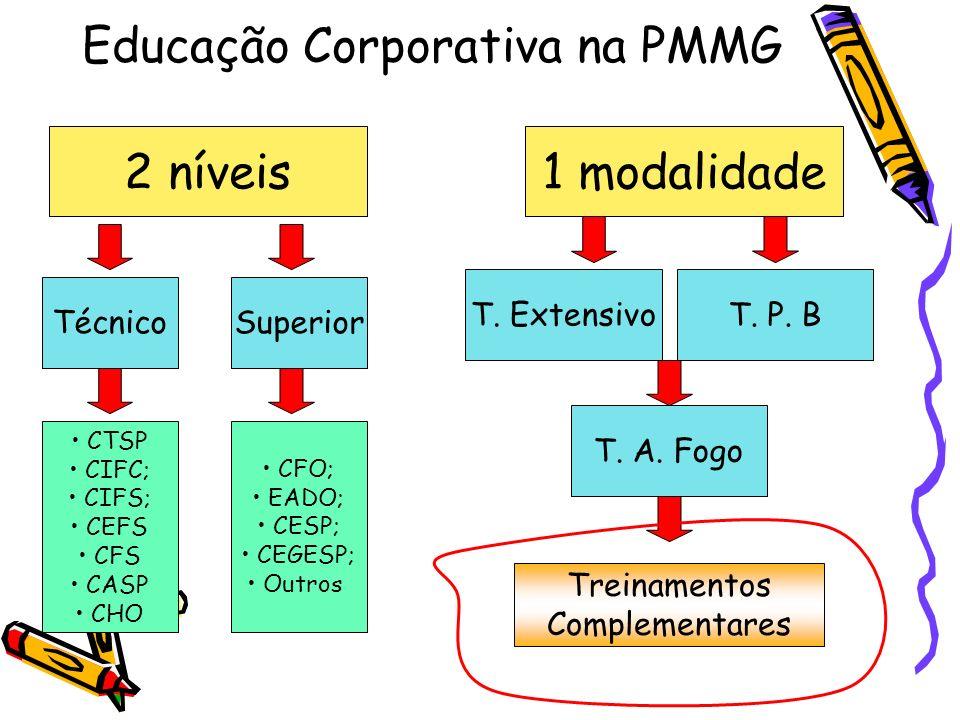 Educação Corporativa na PMMG 2 níveis1 modalidade TécnicoSuperior CTSP CIFC; CIFS; CEFS CFS CASP CHO CFO; EADO; CESP; CEGESP; Outros T. Extensivo T. P