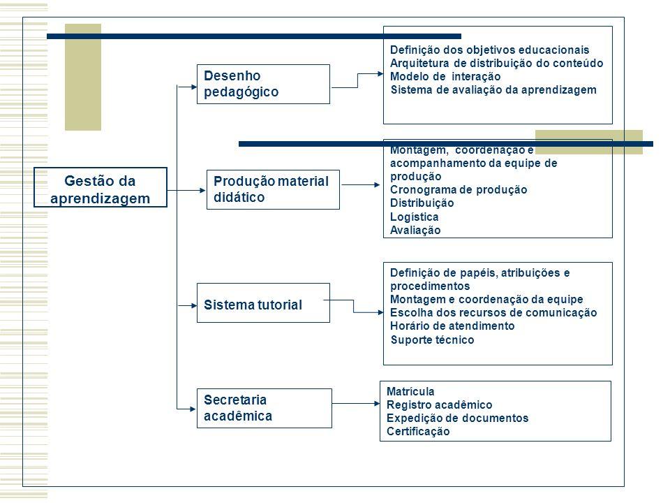 Gestão da aprendizagem Desenho pedagógico Produção material didático Secretaria acadêmica Definição dos objetivos educacionais Arquitetura de distribu