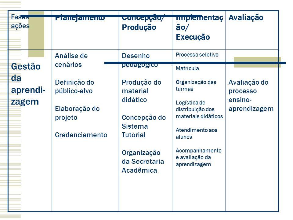 Fases ações PlanejamentoConcepção/ Produção Implementaç ão/ Execução Avaliação Gestão da aprendi- zagem Análise de cenários Definição do público-alvo