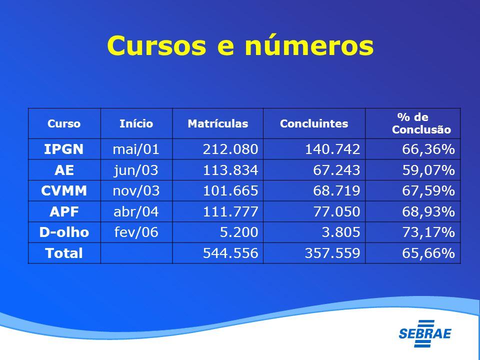 Cursos e números CursoInícioMatrículasConcluintes % de Conclusão IPGNmai/01212.080140.74266,36% AEjun/03113.83467.24359,07% CVMMnov/03101.66568.71967,