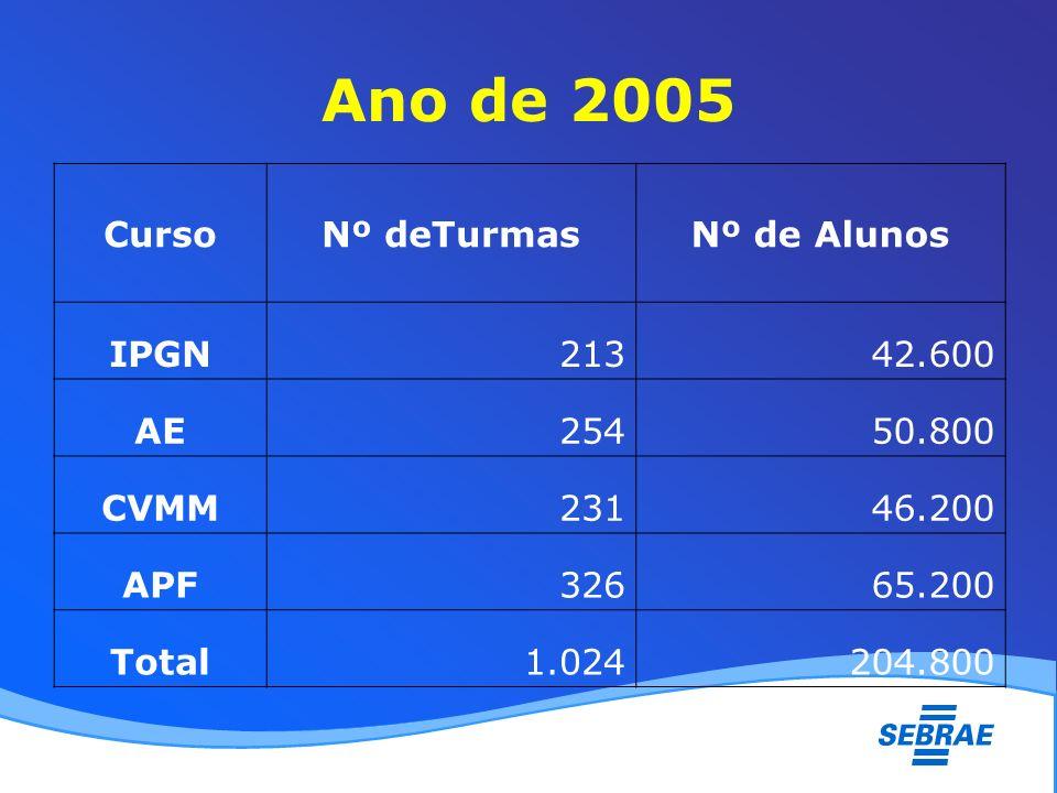 Ano de 2005 CursoNº deTurmasNº de Alunos IPGN21342.600 AE25450.800 CVMM23146.200 APF32665.200 Total1.024204.800