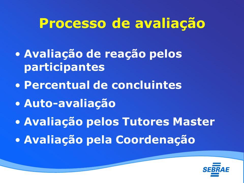 Processo de avaliação Avaliação de reação pelos participantes Percentual de concluintes Auto-avaliação Avaliação pelos Tutores Master Avaliação pela C
