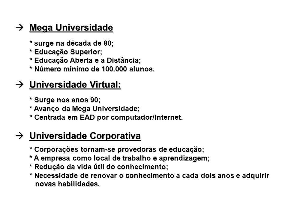 Mega Universidade Mega Universidade * surge na década de 80; * Educação Superior; * Educação Aberta e a Distância; * Número mínimo de 100.000 alunos.