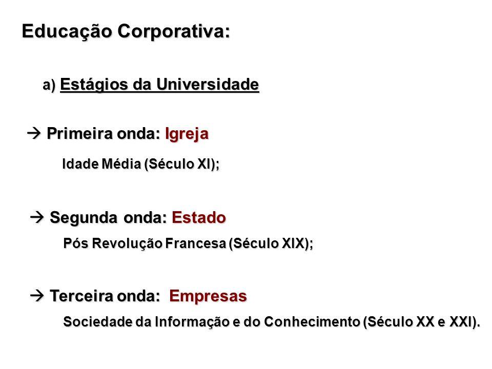 Educação Corporativa: a) Estágios da Universidade a) Estágios da Universidade Primeira onda: Igreja Primeira onda: Igreja Idade Média (Século XI); Ida