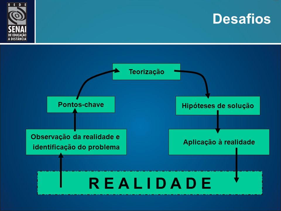 Desafios R E A L I D A D E Observação da realidade e identificação do problema Pontos-chave Teorização Hipóteses de solução Aplicação à realidade