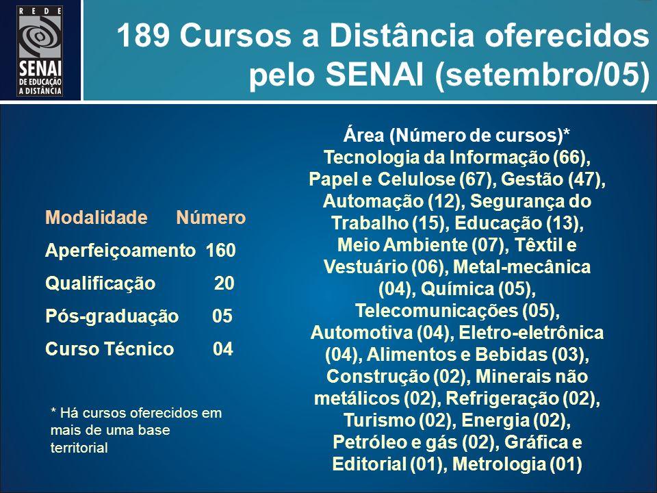 189 Cursos a Distância oferecidos pelo SENAI (setembro/05) Modalidade Número Aperfeiçoamento 160 Qualificação 20 Pós-graduação 05 Curso Técnico 04 Área (Número de cursos)* Tecnologia da Informação (66), Papel e Celulose (67), Gestão (47), Automação (12), Segurança do Trabalho (15), Educação (13), Meio Ambiente (07), Têxtil e Vestuário (06), Metal-mecânica (04), Química (05), Telecomunicações (05), Automotiva (04), Eletro-eletrônica (04), Alimentos e Bebidas (03), Construção (02), Minerais não metálicos (02), Refrigeração (02), Turismo (02), Energia (02), Petróleo e gás (02), Gráfica e Editorial (01), Metrologia (01) * Há cursos oferecidos em mais de uma base territorial