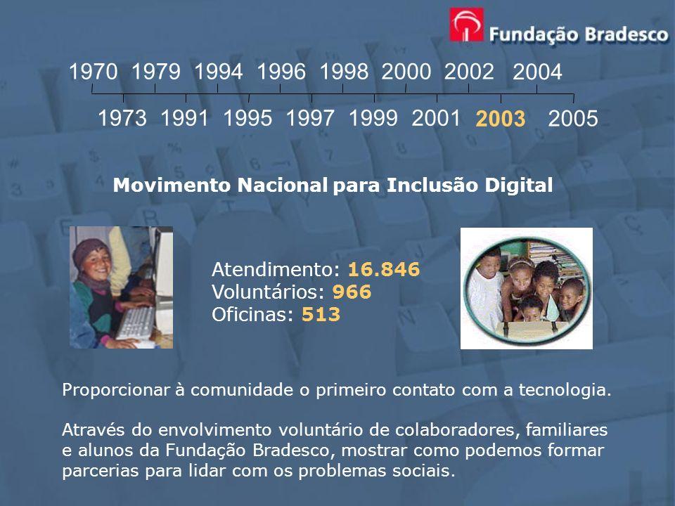 Atendimento: 16.846 Voluntários: 966 Oficinas: 513 Movimento Nacional para Inclusão Digital Proporcionar à comunidade o primeiro contato com a tecnolo