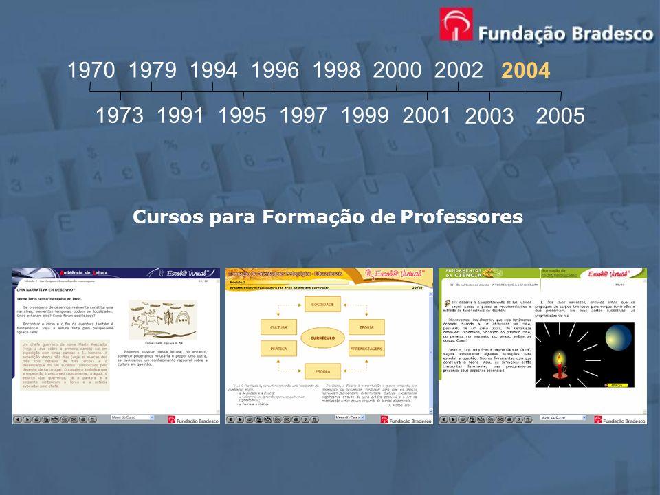 Cursos para Formação de Professores 1970 1973 1979 1991 1994 1995 1996 1997 1998 1999 2000 2001 2002 2003 2004 2005
