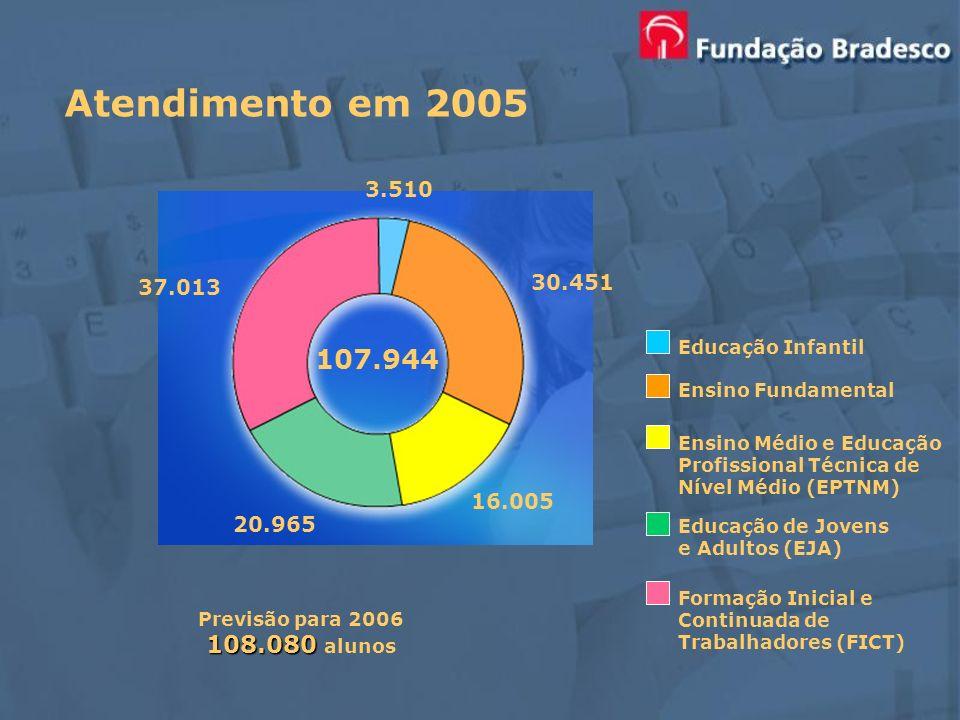 Atendimento em 2005 Educação Infantil Ensino Fundamental Ensino Médio e Educação Profissional Técnica de Nível Médio (EPTNM) Educação de Jovens e Adul