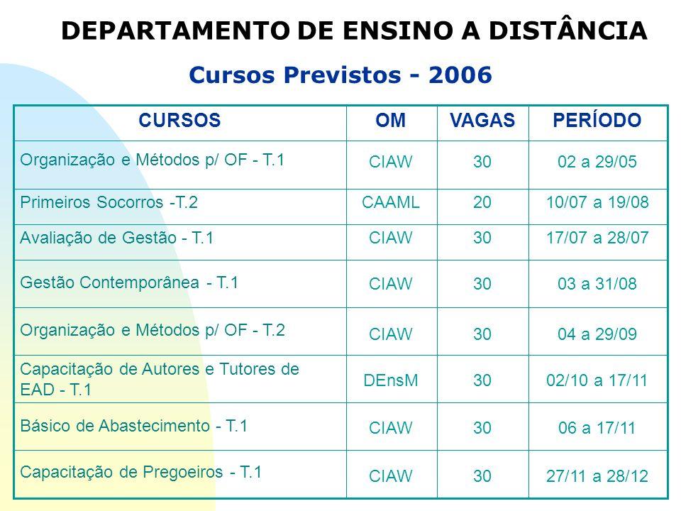 27/11 a 28/1230CIAW Capacitação de Pregoeiros - T.1 06 a 17/1130CIAW Básico de Abastecimento - T.1 02/10 a 17/1130DEnsM Capacitação de Autores e Tutor