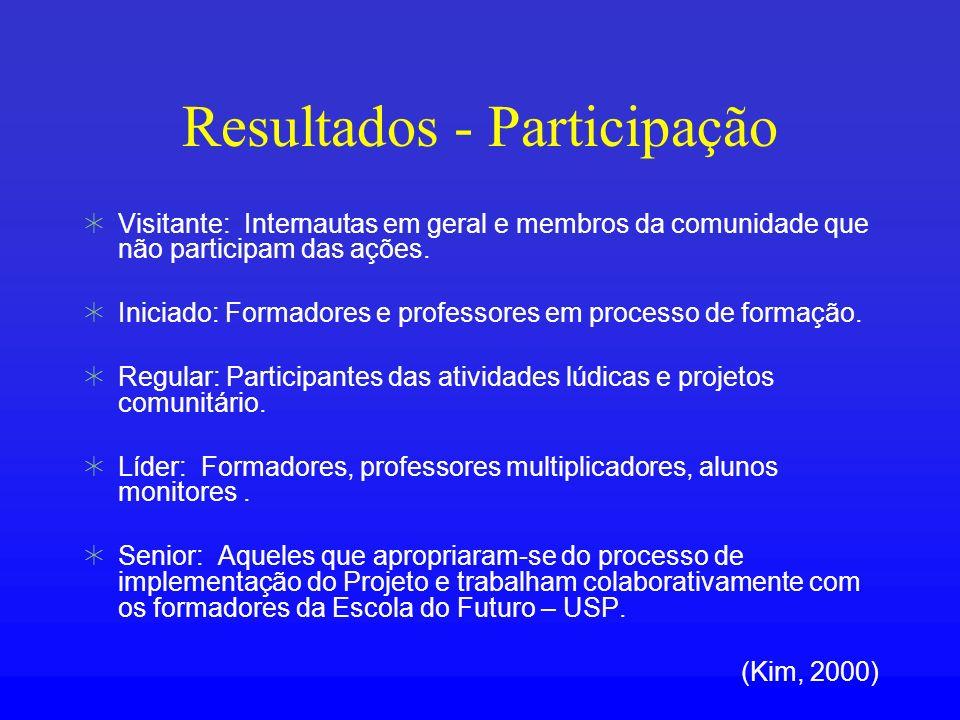Resultados - Participação Visitante: Internautas em geral e membros da comunidade que não participam das ações. Iniciado: Formadores e professores em