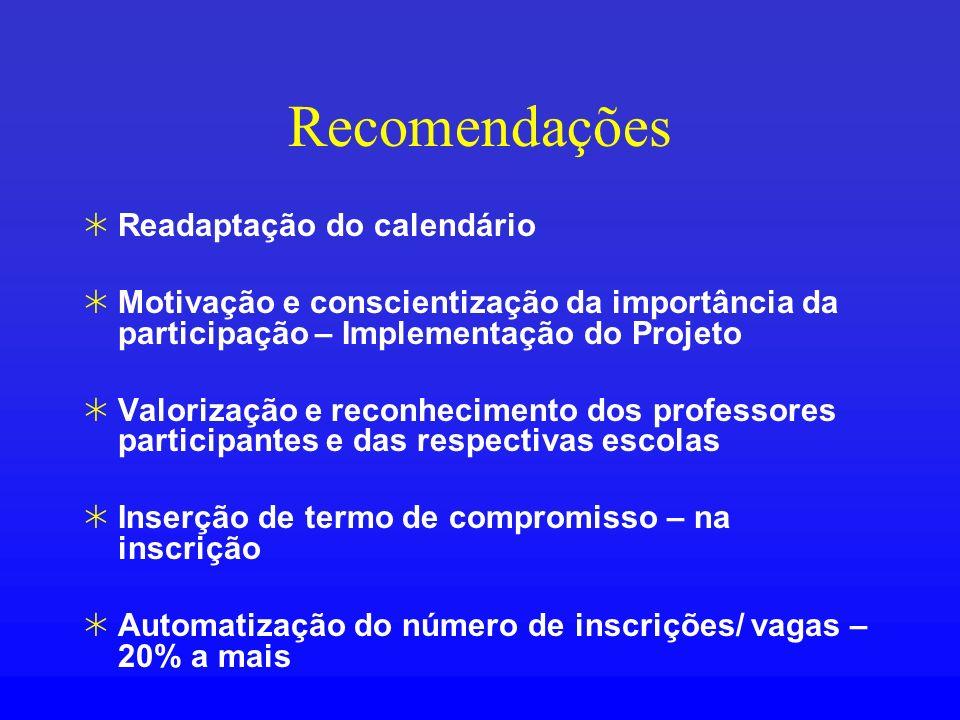 Recomendações Readaptação do calendário Motivação e conscientização da importância da participação – Implementação do Projeto Valorização e reconhecim