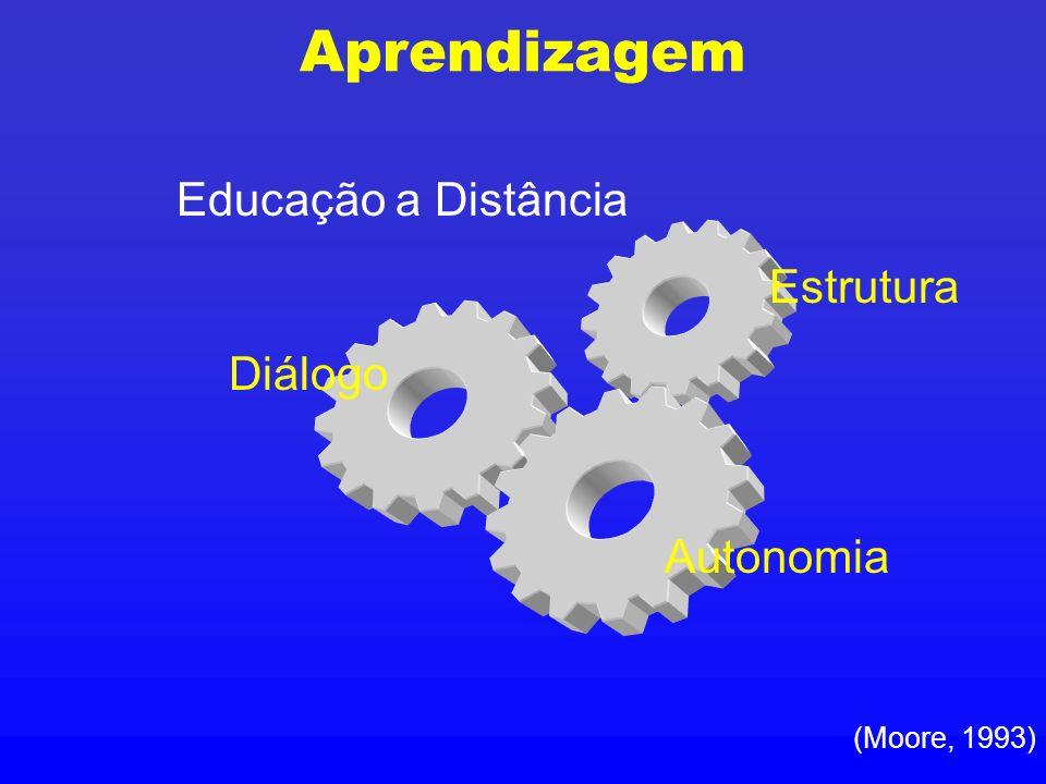 Aprendizagem Diálogo Autonomia (Moore, 1993) Estrutura Educação a Distância