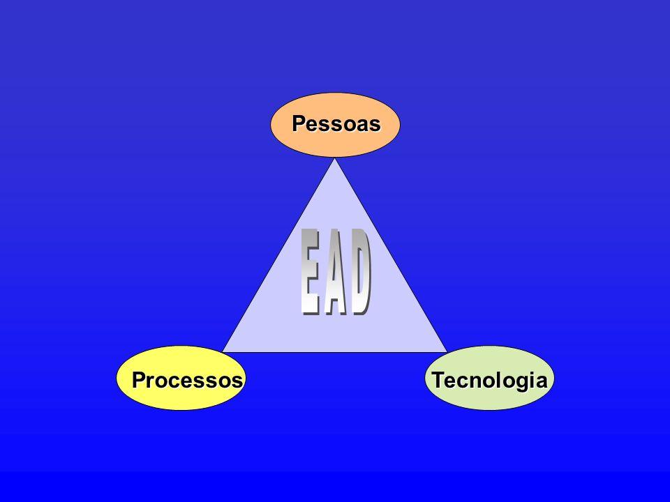 Pessoas ProcessosTecnologia