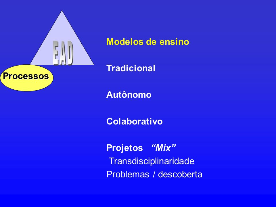 Processos Modelos de ensino Tradicional Autônomo Colaborativo Projetos Mix Transdisciplinaridade Problemas / descoberta