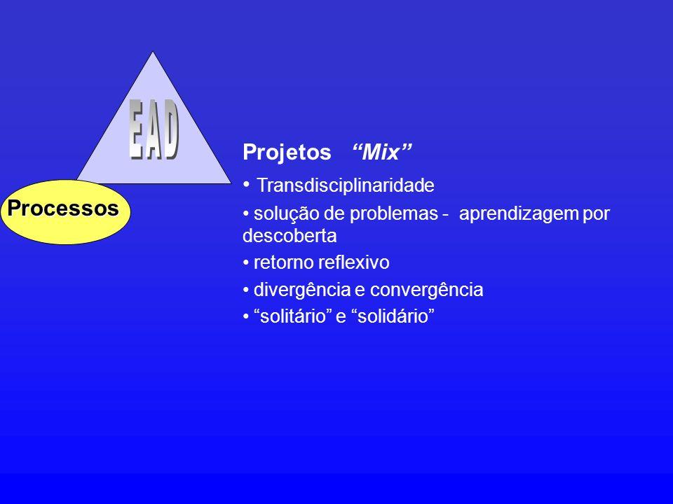 Processos Projetos Mix Transdisciplinaridade solução de problemas - aprendizagem por descoberta retorno reflexivo divergência e convergência solitário